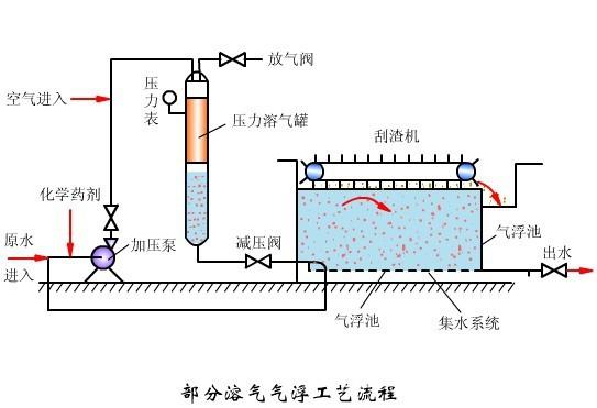气浮机结构图